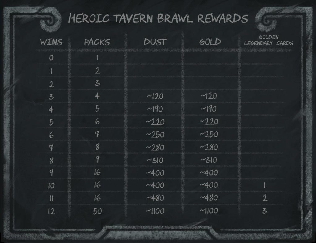 Heroic Brawl Rewards table